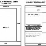 Evolución del periodismo en línea