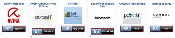 Programas Antivirus gratis