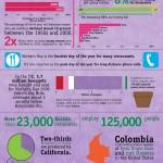 Día de las madres, algunos datos interesantes