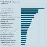 Las mujeres más ricas del mundo
