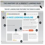 La anatomía de una página de inicio perfecta
