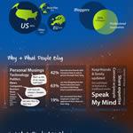 Infografía sobre la Blogosfera