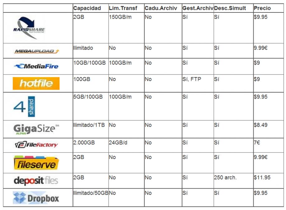 webs para descargar y compartir ceunta premium 920x676 Comparación de sitios para cargar y descarga de archivos