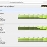 WatchMouse, o cómo saber el rendimiento de tu web en varios países