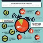 ¿Realmente es rentable desarrollar aplicaciones para teléfonos móviles?
